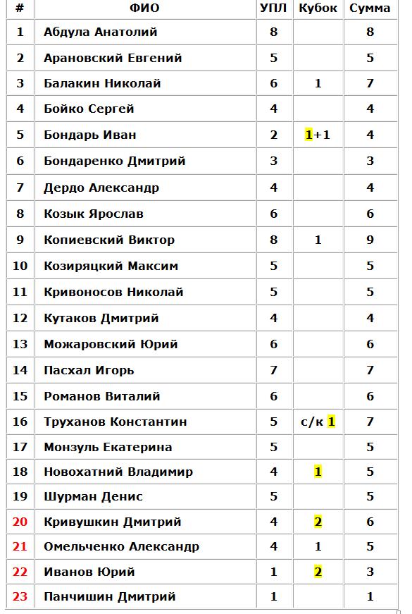 Подарки Ворскле и строгое отношение к Шахтеру. Итоги судейства первой части украинского сезона - изображение 3