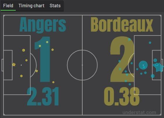 Бордо обыграл Анже, создав 2% опасности в матче - изображение 1