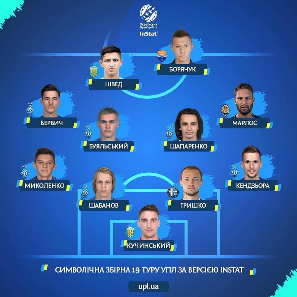 Шість гравців Динамо увійшли до символічної збірної 19-го туру УПЛ за версією InStat - изображение 1