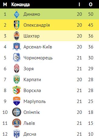 Чемпионат U-21. 21-й тур. Результаты матчей пятницы - изображение 1