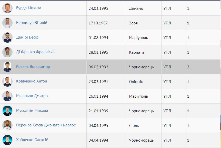 Форвард Черноморца получил двухматчевую дисквалификацию - изображение 1