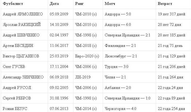 Цыганков стал самым юным бомбардиром сборной Украины в матчах ЕВРО - изображение 1