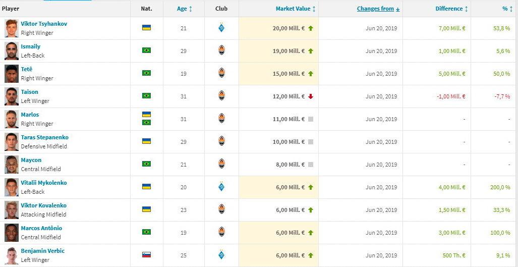 Transfermarkt: Цыганков прибавил в цене 7 млн евро и стал самым дорогим игроком УПЛ - изображение 1