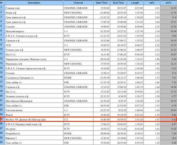 Матч Динамо – Шахтер занял 25-е место в суточном рейтинге украинских телепередач - изображение 1