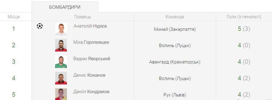 Перша ліга. Перші відставки, центральні матчі без участі лідера - анонс восьмого туру - изображение 4