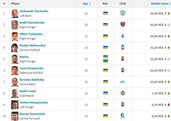 Transfermarkt: Яремчук подорожал на 2,7 млн евро и вошел в топ-10 украинцев по цене - изображение 1