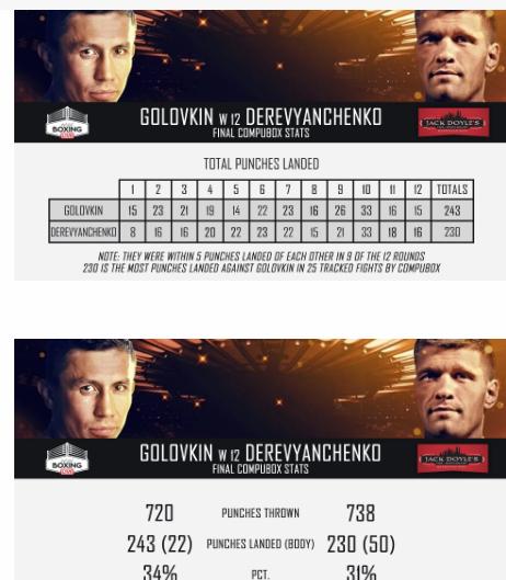 Абсолютно равный бой: Статистика ударов Головкина и Деревянченко - изображение 1