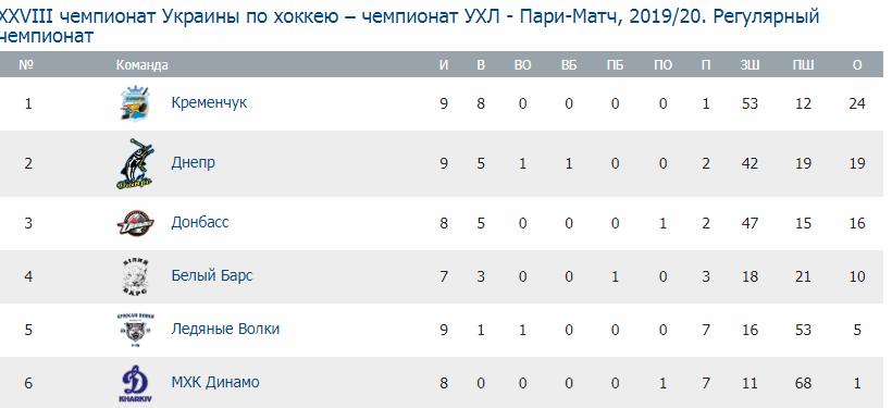 УХЛ. Результаты 9 тура украинского чемпионата - изображение 1