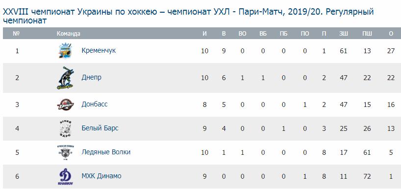 Результаты очередного тура Украинской хоккейной лиги - изображение 1
