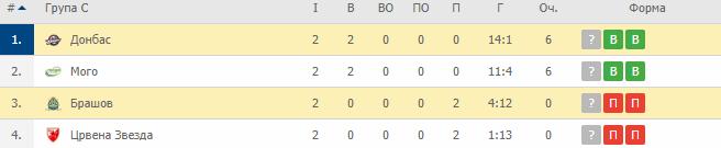 Донбас громить румунський Брашов у другому раунді Континентального кубку - изображение 1
