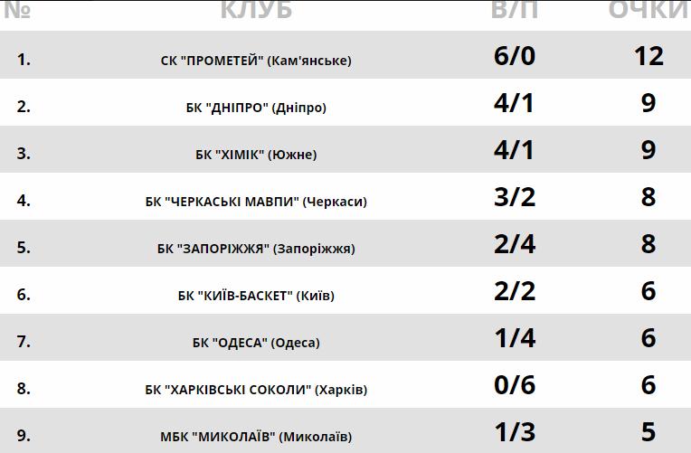 Суперлига. Результаты матчей очередного тура украинского чемпионата - изображение 1