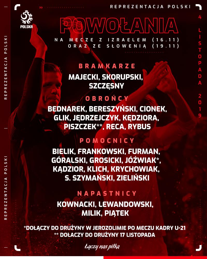 Кендзера получил вызов в сборную Польши на отборочные матчи Евро - изображение 1