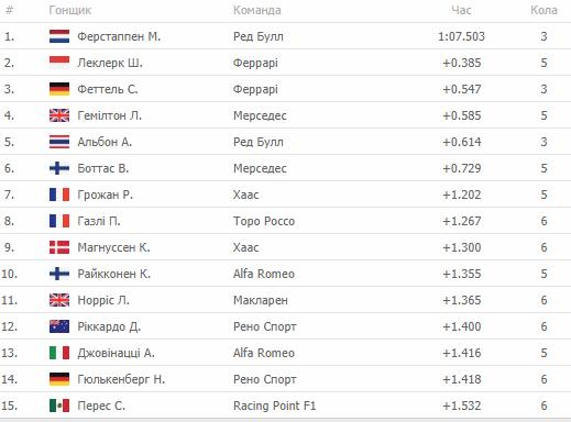 Формула 1. Результати кваліфікаційних заїздів Гран-прі Бразилії - изображение 2