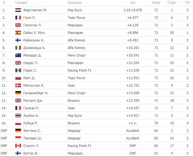Формула 1. Ферстаппен побеждает на Гран-при Бразилии, Газли второй - изображение 1