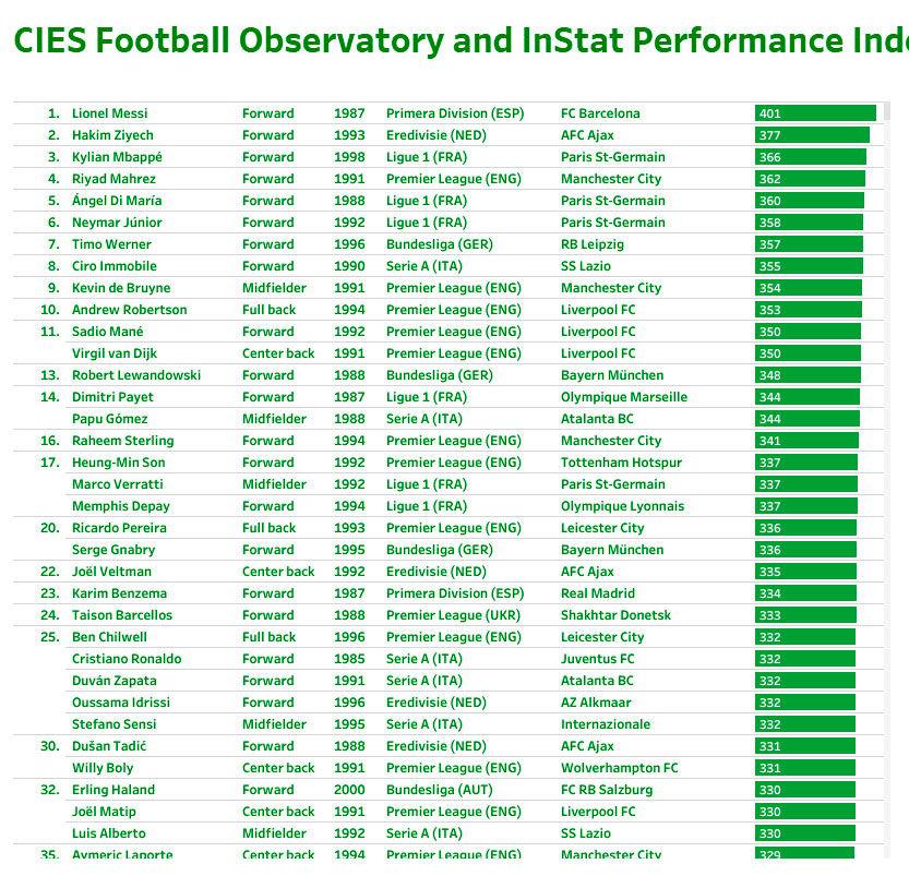 CIES: Тайсон - в топ-25 лучших игроков европейских чемпионатов. Бразилец обошел даже Роналду - изображение 1