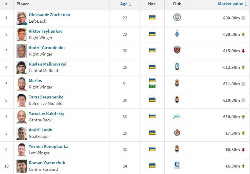 Ярмоленко подешевел, Зинченко на прежнем уровне - Transfermarkt обновил цены на игроков АПЛ - изображение 1