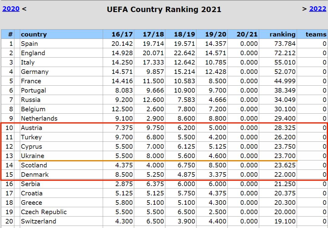 Таблица коэффициентов УЕФА. Тревожный сигнал из будущего: Австрия, Турция и даже Кипр... - изображение 1