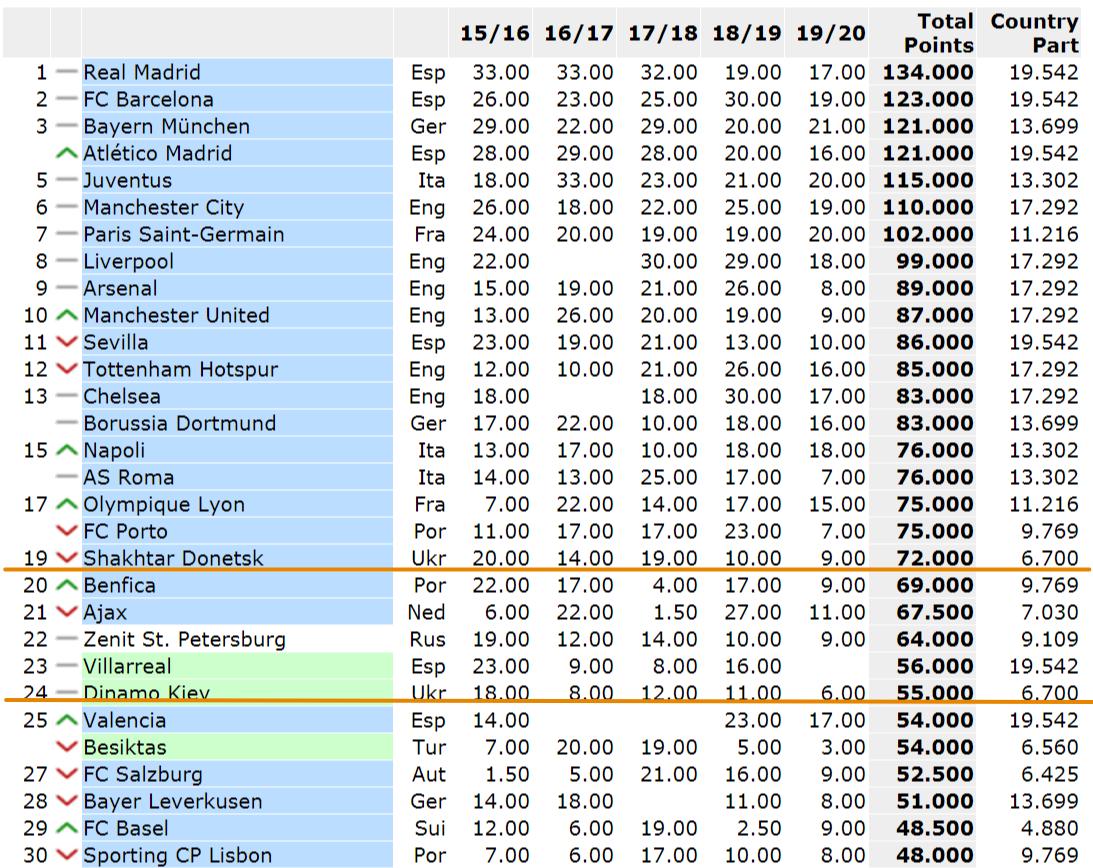Рейтинг клубов УЕФА. Место Шахтера в топ-20 – под угрозой, Динамо наверняка вылетит из топ-25 - изображение 1