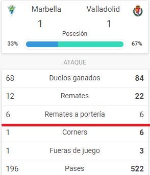 Лунин блестяще выиграл серию пенальти и вывел Вальядолид в следующий раунд Кубка - изображение 1