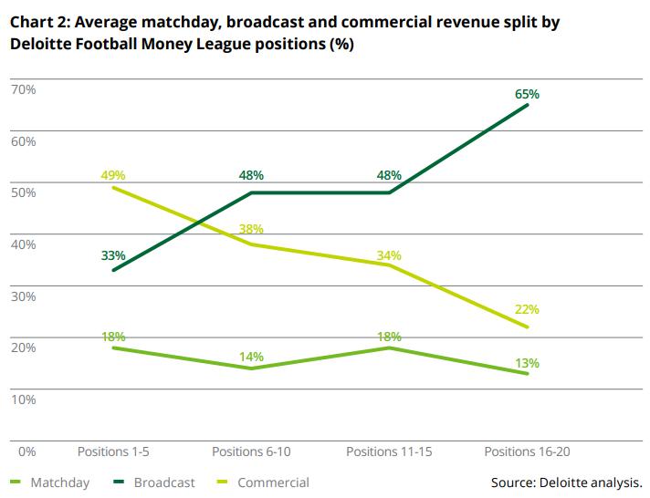 Роналду увеличил привлекательность Юве, у платного ТВ новые конкуренты. Что мы узнали из нового отчёта Делойт - изображение 1