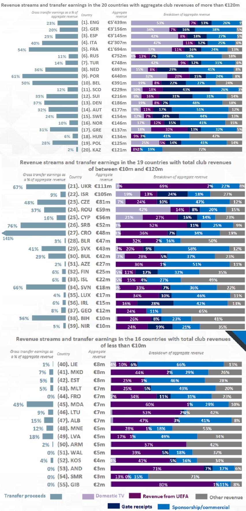 У 2018 році виручка клубів УПЛ склала 111 млн євро. Це більше ніж у Ізраїля, але менше, ніж у Казахстана - изображение 1