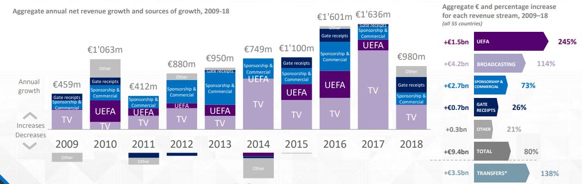УЄФА представив річний звіт. Тут про відвідуваність, інфраструктуру, власників клубів УПЛ і багато іншого - изображение 2