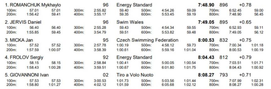 Плавание. Михаил Романчук выиграл престижный турнир, а Владислав Бухов отобрался на Олимпиаду - изображение 1