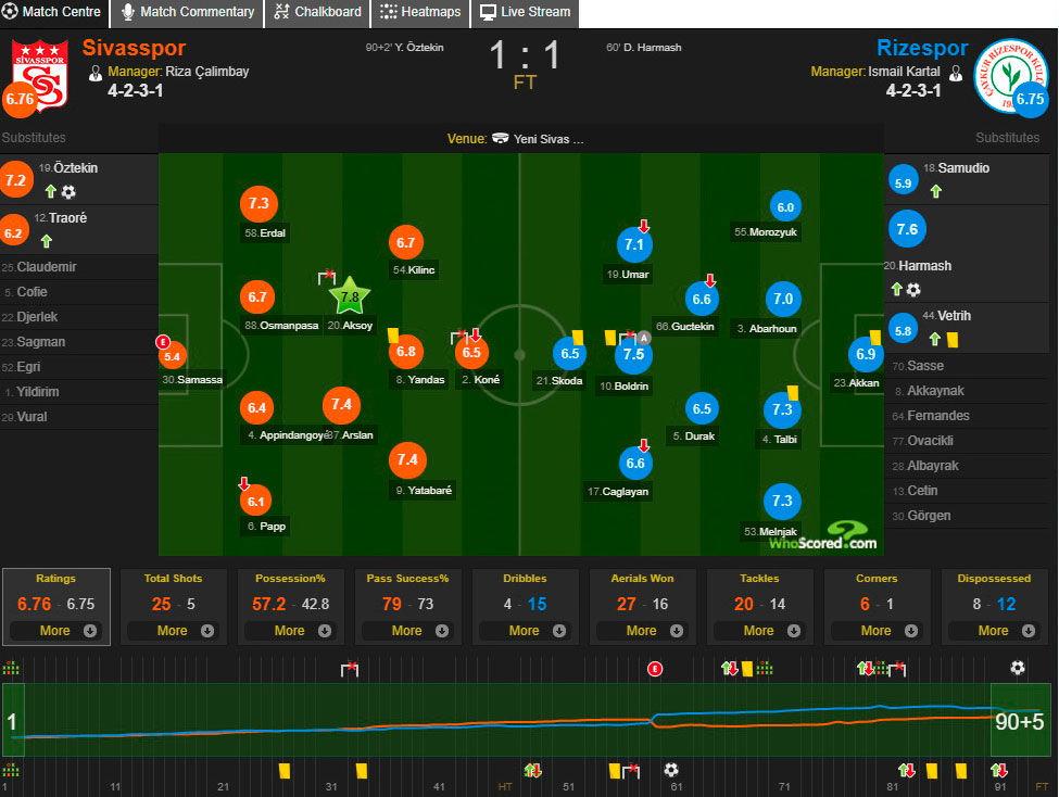 Гармаш признан лучшим игроком Ризеспора в матче с Сивасспором - изображение 1