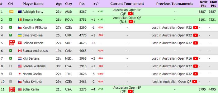 Свитолина после Australian Open вернется в топ-4 рейтинга WTA - изображение 1