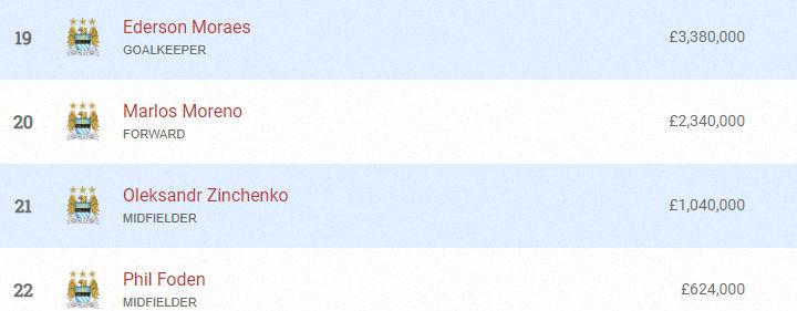 Зінченко отримує одну з найнижчих зарплат серед гравців Манчестер Сіті - изображение 1