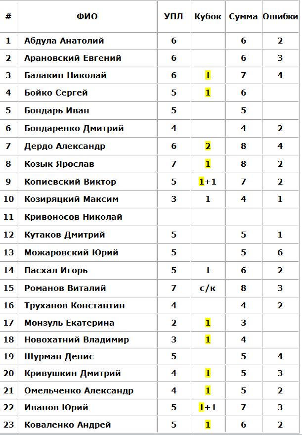 Мариуполь в заголовке рапортов, Динамо тоже фигурант, предчувствие VAR. Судейские итоги первой части сезона - изображение 2