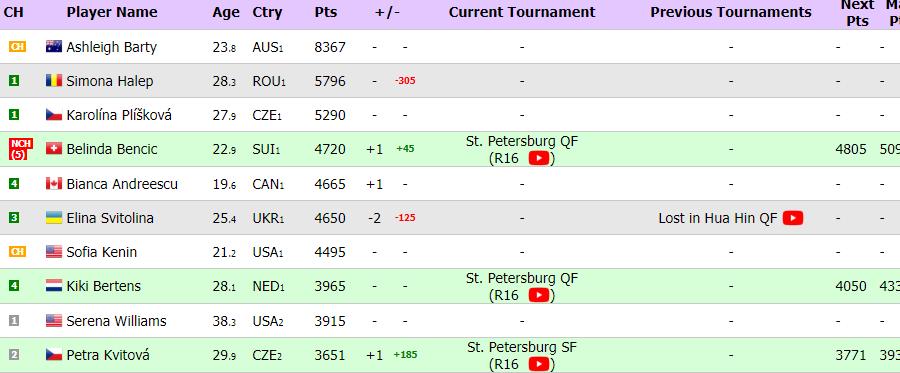 Світоліна покине топ-5 рейтингу WTA - изображение 1