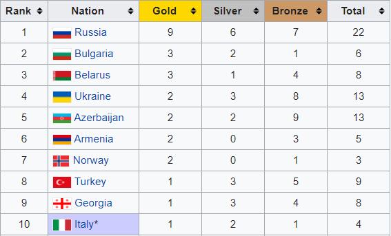 Україна – четверта в медальному заліку ЧЄ з боротьби - изображение 1