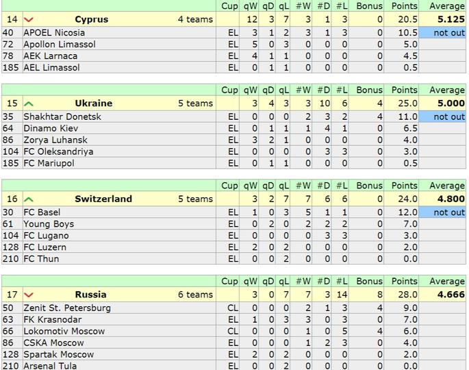 Таблица коэффициентов УЕФА. Один за всех стоит достойно - изображение 2