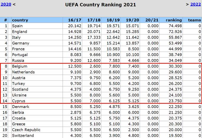 Таблица коэффициентов УЕФА. Один за всех стоит достойно - изображение 1