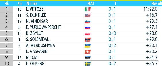Биатлон онлайн текстовая трансляция чемпионата мира. Украина взяла бронзу в Антхольце. Как это было - изображение 11