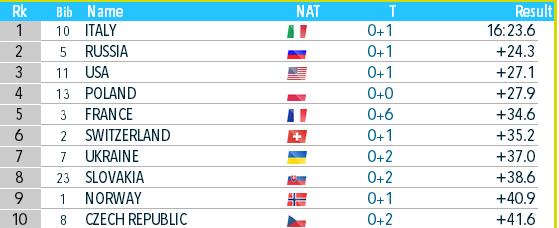 Биатлон онлайн текстовая трансляция чемпионата мира. Украина взяла бронзу в Антхольце. Как это было - изображение 10