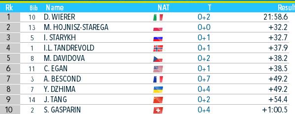 Биатлон онлайн текстовая трансляция чемпионата мира. Украина взяла бронзу в Антхольце. Как это было - изображение 9