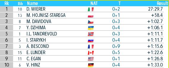 Биатлон онлайн текстовая трансляция чемпионата мира. Украина взяла бронзу в Антхольце. Как это было - изображение 8