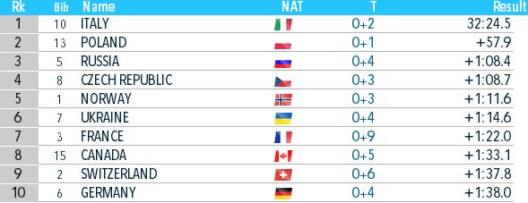 Биатлон онлайн текстовая трансляция чемпионата мира. Украина взяла бронзу в Антхольце. Как это было - изображение 7