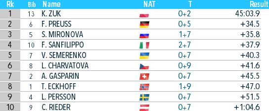 Биатлон онлайн текстовая трансляция чемпионата мира. Украина взяла бронзу в Антхольце. Как это было - изображение 5