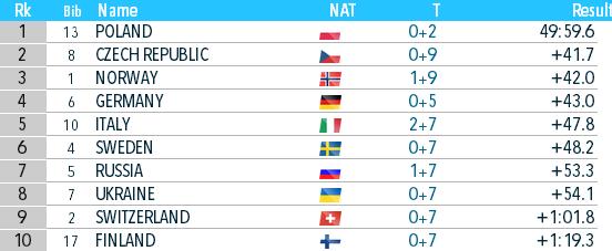 Биатлон онлайн текстовая трансляция чемпионата мира. Украина взяла бронзу в Антхольце. Как это было - изображение 4