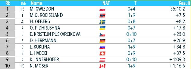 Биатлон онлайн текстовая трансляция чемпионата мира. Украина взяла бронзу в Антхольце. Как это было - изображение 3