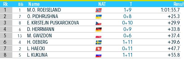 Биатлон онлайн текстовая трансляция чемпионата мира. Украина взяла бронзу в Антхольце. Как это было - изображение 2