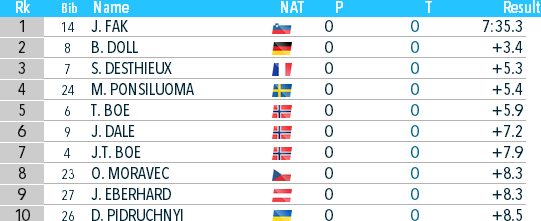Биатлон онлайн текстовая трансляция чемпионата мира. Мужской масс-старт в Антхольце. Как это было - изображение 4