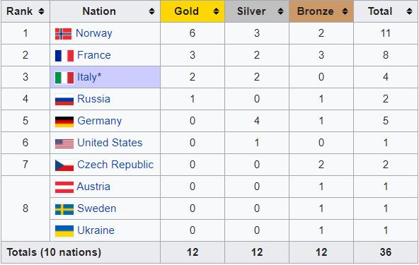 Украина – восьмая в медальном зачете ЧМ-2020 в Антхольце - изображение 1