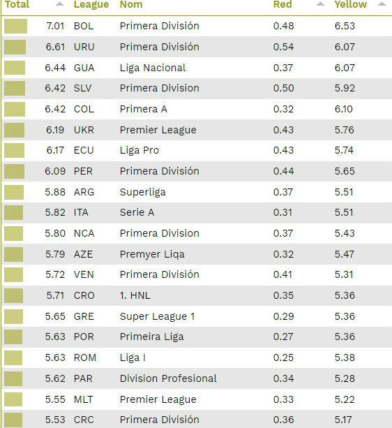 CIES: УПЛ - найгрубіша ліга Європи в нинішньому сезоні - изображение 1
