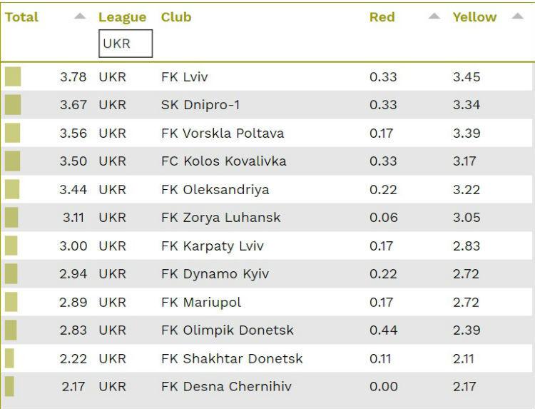 CIES: УПЛ - найгрубіша ліга Європи в нинішньому сезоні - изображение 2