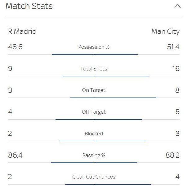Реал - Манчестер Сіті 1:2. Принесення в жертву - изображение 3