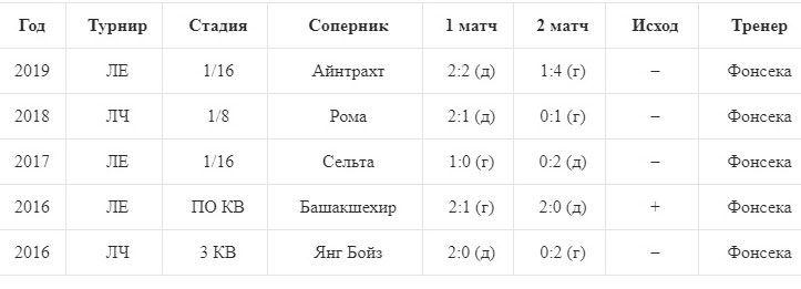 Шахтер за последние годы проиграл четыре из пяти дуэлей в ерокубковых матчах на вылет - изображение 1